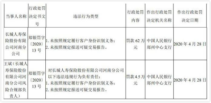 長城人壽河南分公司違法遭罰62萬元 未按規定識別客戶身份