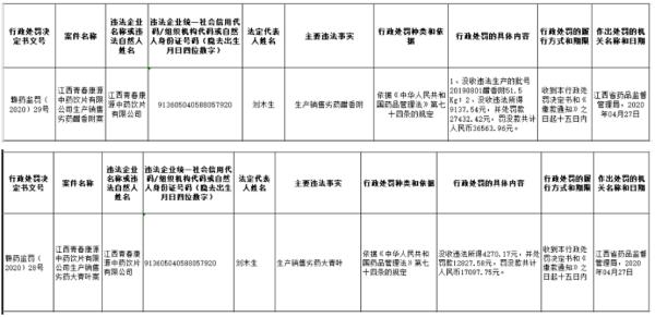 來源:江西省藥監局