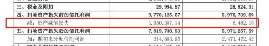 中信信托2019年资产减值损失高达195亿元