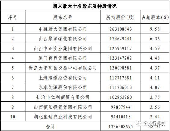 晉城銀行2019年報:實現營業收入30.94億元 不良貸款率2.1%