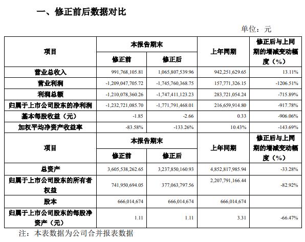 来源:吉药控股公告
