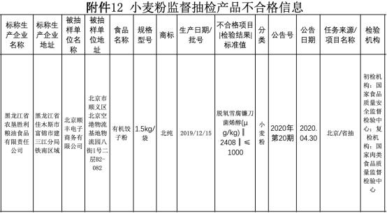 北京公布食品安全監督抽檢信息 順豐電商公司經營餃子粉不合格
