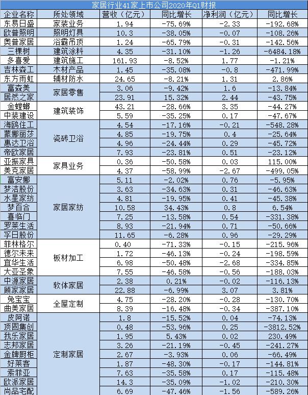 41家A股家居上市公司一季报全部出炉,37家一季度营收同比出现下滑