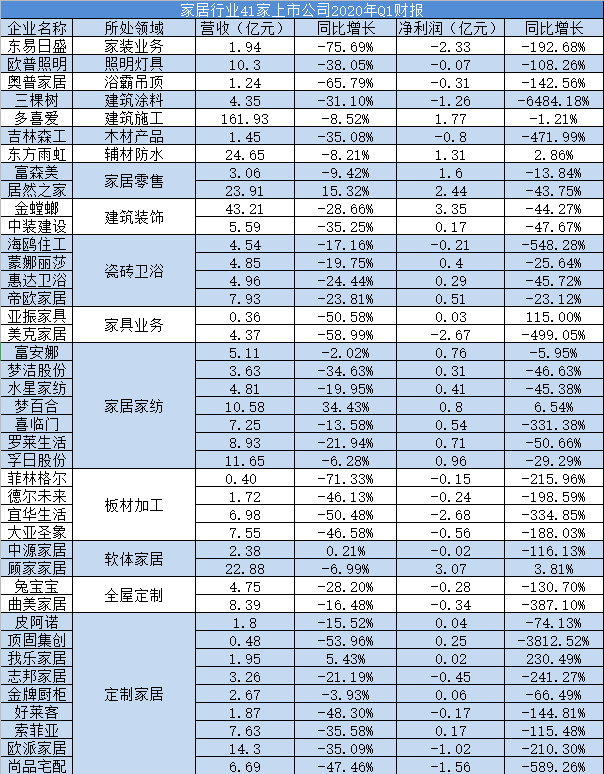 A股41家家居企业一季报出炉:九成营收同比下滑 18家出现亏损