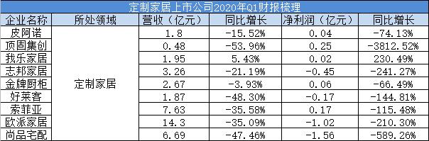 41家A股家居上市公司中,37家一季度营收同比出现下滑,占比90.24%