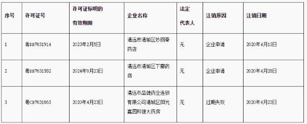 公告!清远市清城区妙回春药店等3家企业《药品经营许可证》被注销