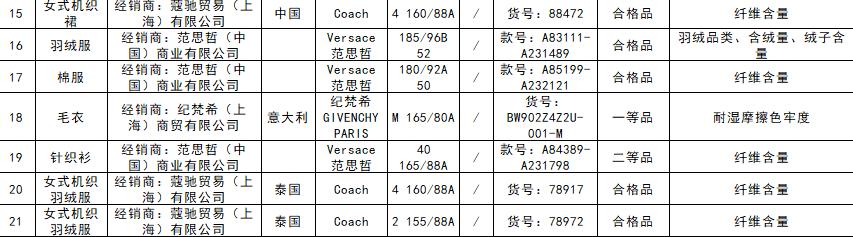 北京市场监管局抽检21批次服装不合格 ZARA、Coach、范思哲等知名品牌在列