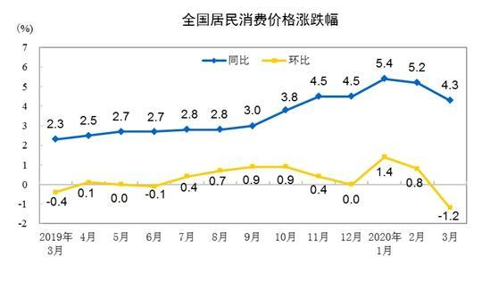 """4月CPI同比漲幅或重回""""3時代"""" 未來走勢如何?"""