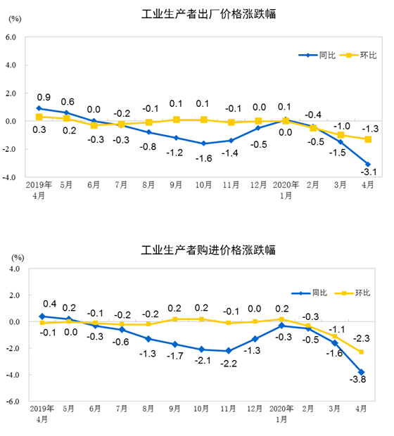 统计局:工业生产者价格同比环比变动情况