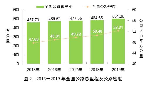 交通运输部:2019年营业性客运量同比下降1.9%