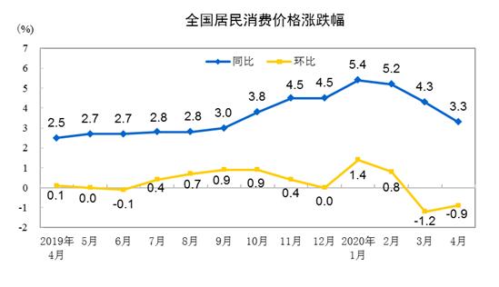"""消息显示;今年回归""""3""""时代 4月份CPI涨幅超预期回落"""