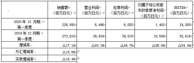 资生堂集团2020年第一季度净利润下降95.8%