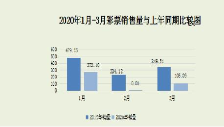财政部:前3月全国共销售彩票同比下降64.5%