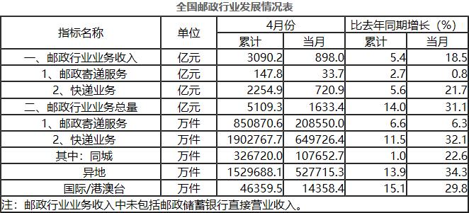 前四月邮政行业业务收入累计完成3090.2亿元 同比增长5.4%