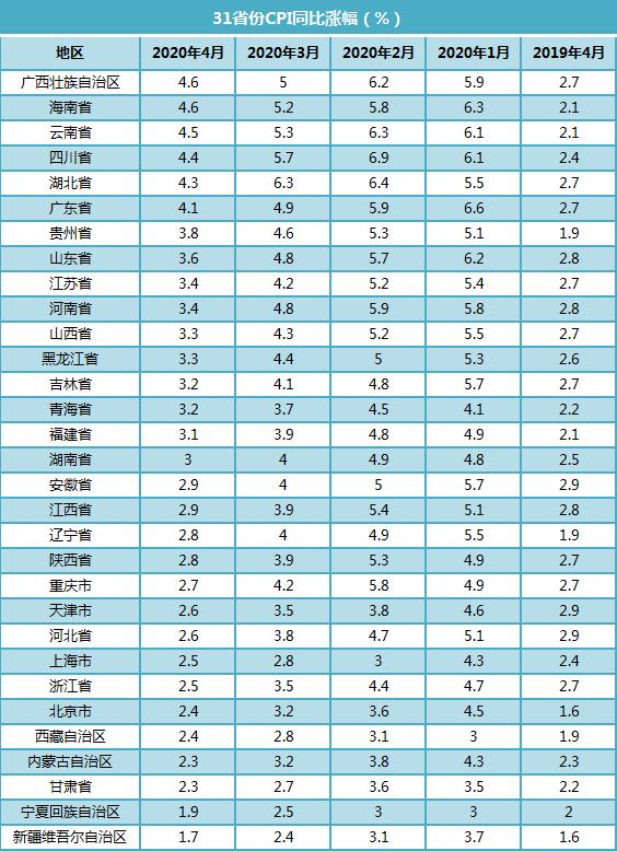 4月CPI出炉:10地涨幅超全国均值 猪肉价格一降再降