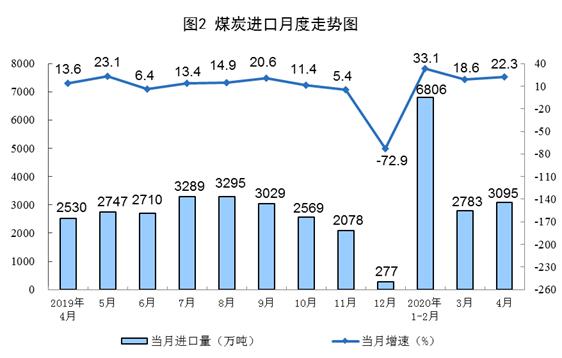 统计局:4月进口原油4043万吨 原煤生产增长较快