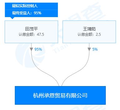 杭州承恩贸易有限公司股权穿透图(来源:天眼查)