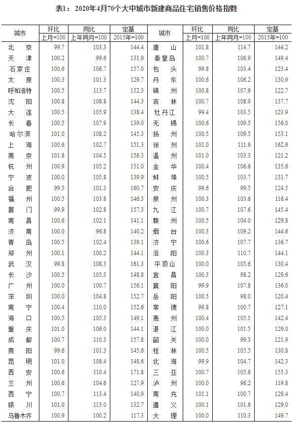 50城新房价格环比上涨 唐山、南京涨幅1.8%居首位
