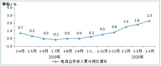 工信部数据:今年前4月通信业累计收入4562亿 同比增长2.3%