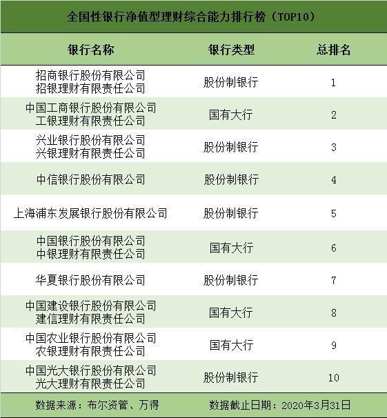 一季度凈值型銀行理財排名發布:28家銀行88只產品獲5星評價