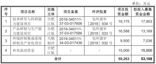 合肥江航连续4年收到现金不敌营业收入 员工逐年减少