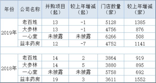 """四大上市连锁药房营收破百亿:集体按下""""跑马圈地"""""""
