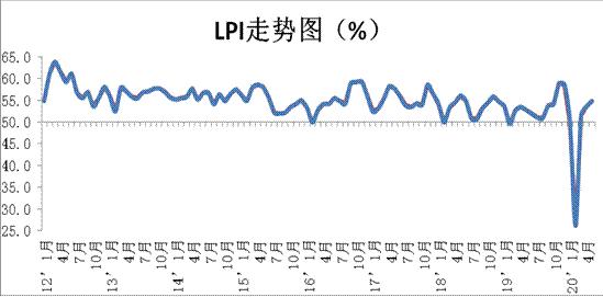 今年5月份中国物流业景气指数为54.8% 较上月回升1.2个百分点