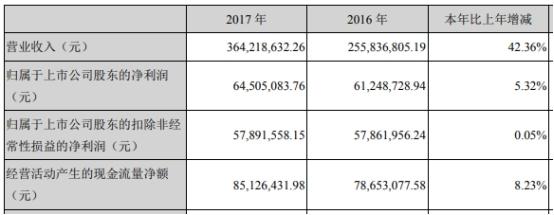 賽隆藥業一季度虧損去年扣非凈利降7成 西部證券保薦