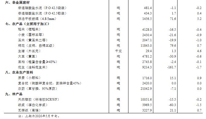 统计局:5月下旬生猪价格每千克环比涨4.6%