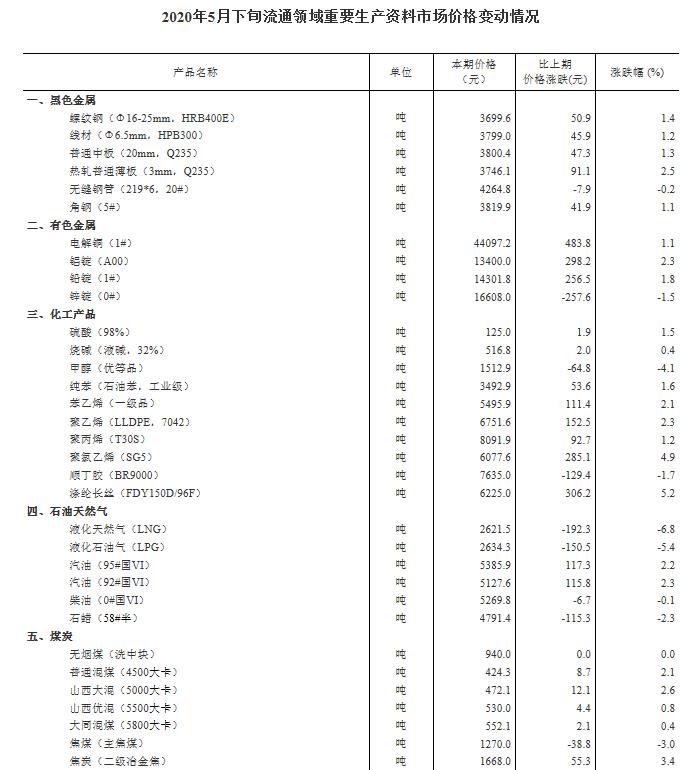 数据显示:5月下旬生猪价格每千克29.4元 环比涨4.6%