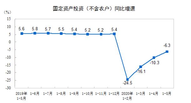 前5月全国固定资产投资(不含农户)199194亿元 同比下降6.3%