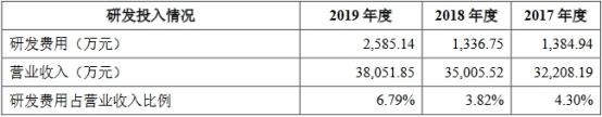 萊伯泰科研發費用率3年均墊底 專利侵權遭判賠200萬