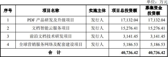 福昕軟件凈利增速為營收5倍訴訟未了 4年19起稅務處罰