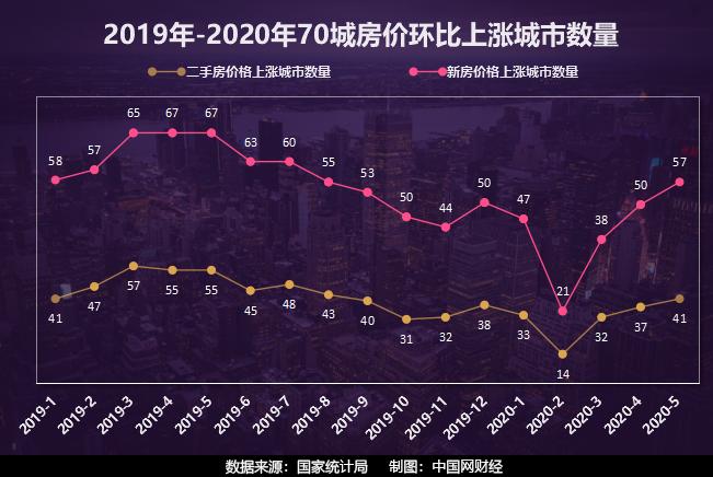 5月房价上涨城市数量已接近去年三季度水平 6月楼市如何走?