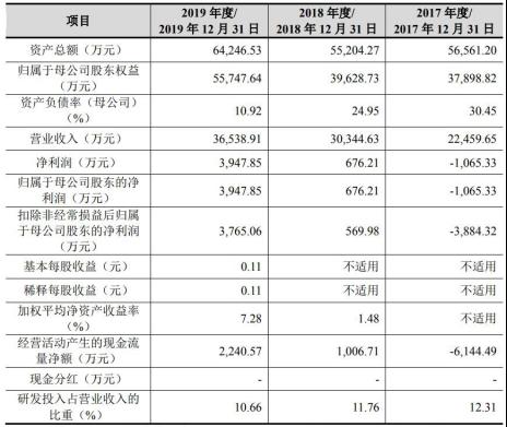 圣湘生物實控人個人負債1.76億元 原股東曾非法吸存