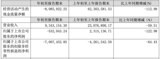 德新交运坐滑梯:营收连降6年 现金流量净额减少808.59万元