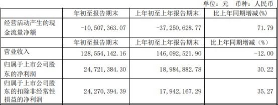"""""""牛股""""上海洗霸两个月股价近腰斩 实现营收减少12.00%"""
