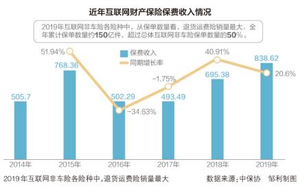退货运费险十年:承保主体从1家到11家 承保人从亏损到盈利