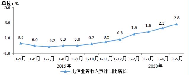 聚焦|工信部:前5月电信业务收入累计完成5741亿元 同比增长2.8%