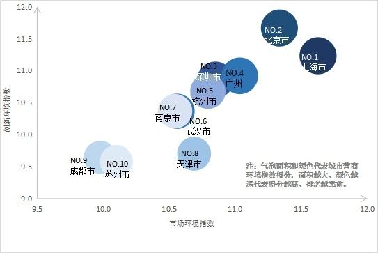 2020年城市营商环境指数排名TOP10(以市场环境和创新环境维度观察)