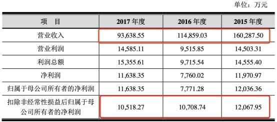 芯能科技扣非凈利潤連降4年去年降75% 招商證券保薦
