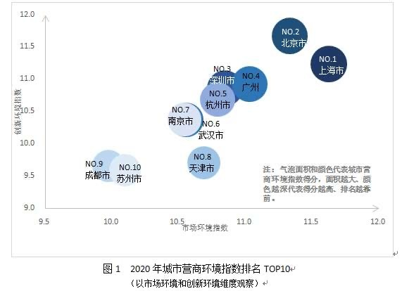 疫后首份百城營商環境指數報告:市場、法治環境對經濟發展助力最大