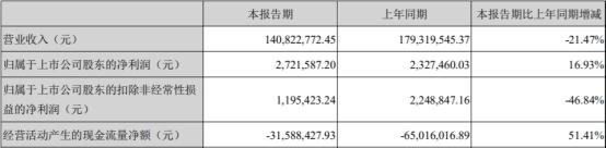 英派斯上市變臉凈利連降三年 投行中信證券賺3500萬
