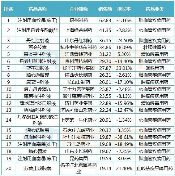2019年中国公立医疗机构终端中成药品牌TOP20(单位:亿元)