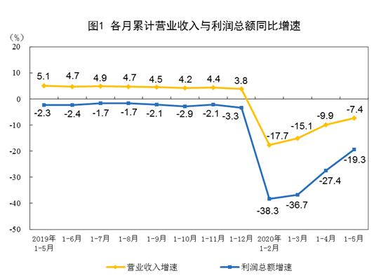 國家統計局消息:前5月全國規模以上工業企業利潤下降19.3%