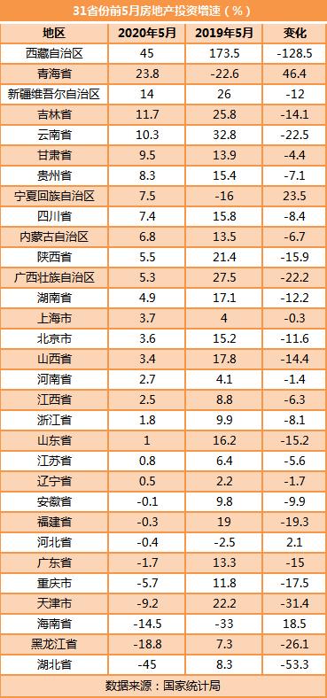 前5月房地产投资榜单出炉:粤苏浙居前三 23地增速超全国