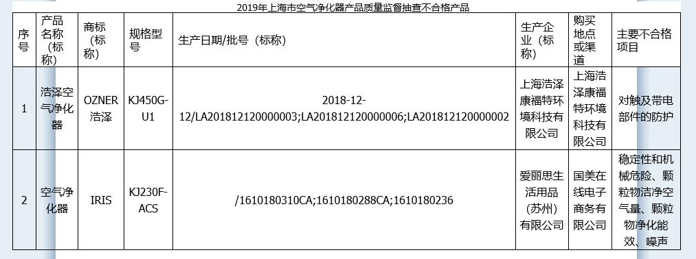 上海市监局:2批次空气净化器质量不合格 浩泽、IRIS被点名
