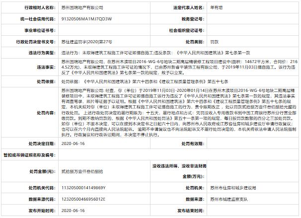 国瑞置业苏州子公司无证施工遭罚28.138万元 涉事项目为国瑞熙墅