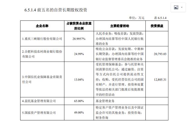 重慶信托投資收益連續多年下降 旗下控股銀行登陸A股獲批