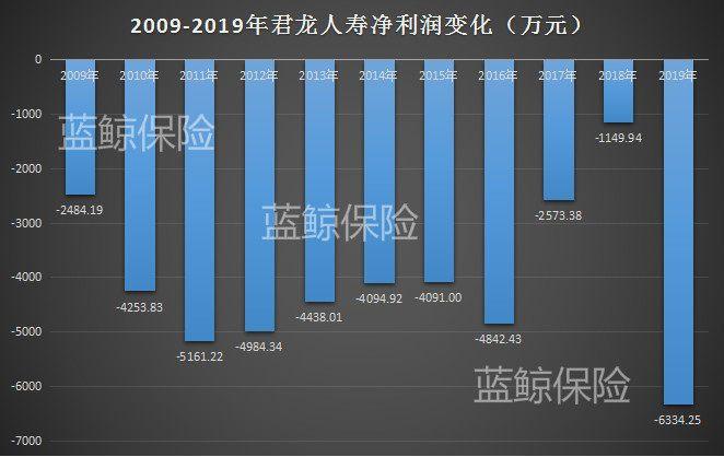 君龙人寿2019年投资踩雷亏损加剧 拟增资1亿元破资金困境